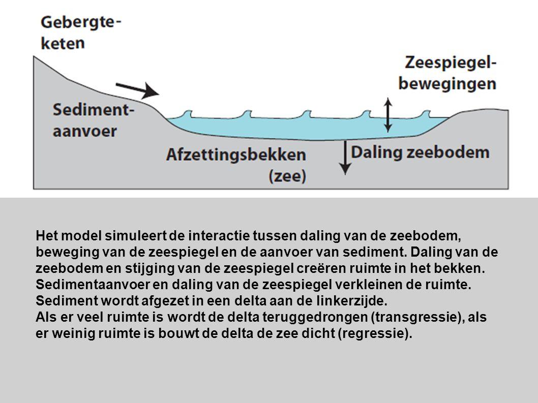 Het model simuleert de interactie tussen daling van de zeebodem, beweging van de zeespiegel en de aanvoer van sediment. Daling van de zeebodem en stij