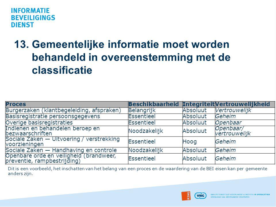 13. Gemeentelijke informatie moet worden behandeld in overeenstemming met de classificatie ProcesBeschikbaarheidIntegriteitVertrouwelijkheid Burgerzak