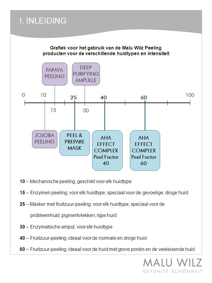 I. INLEIDING Grafiek voor het gebruik van de Malu Wilz Peeling producten voor de verschillende huidtypen en intensiteit 10 – Mechanische peeling, gesc