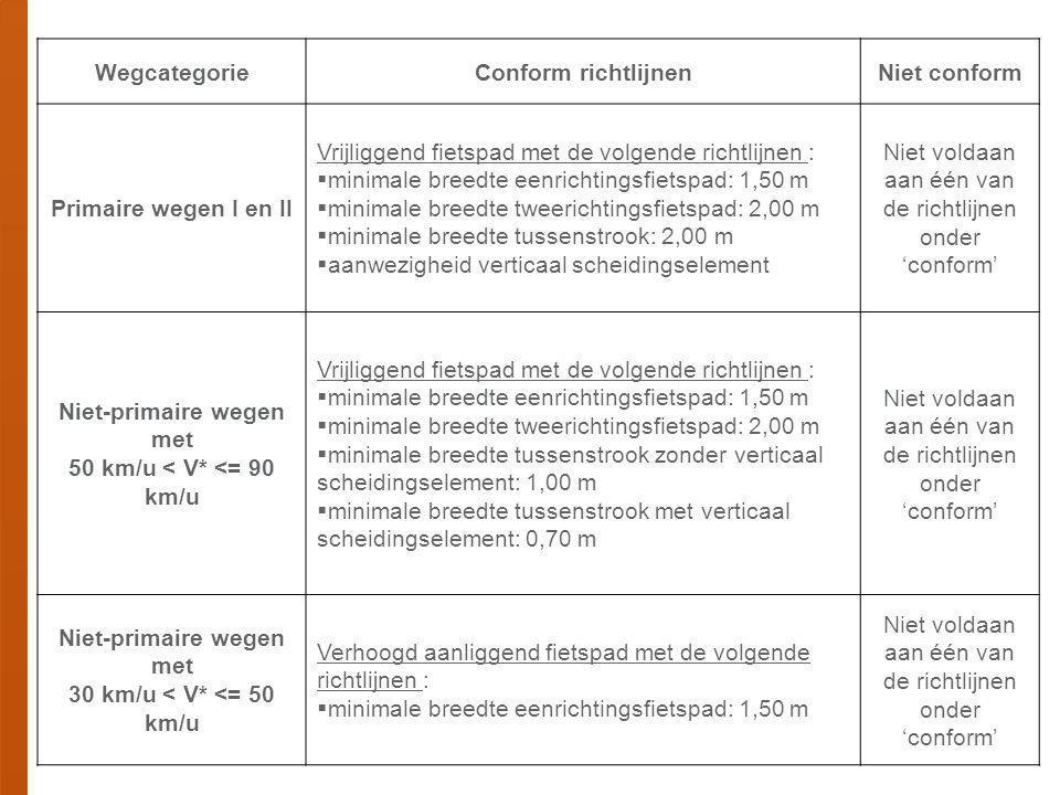 WegcategorieConform richtlijnenNiet conform Primaire wegen I en II Vrijliggend fietspad met de volgende richtlijnen :  minimale breedte eenrichtingsfietspad: 1,50 m  minimale breedte tweerichtingsfietspad: 2,00 m  minimale breedte tussenstrook: 2,00 m  aanwezigheid verticaal scheidingselement Niet voldaan aan één van de richtlijnen onder 'conform' Niet-primaire wegen met 50 km/u < V* <= 90 km/u Vrijliggend fietspad met de volgende richtlijnen :  minimale breedte eenrichtingsfietspad: 1,50 m  minimale breedte tweerichtingsfietspad: 2,00 m  minimale breedte tussenstrook zonder verticaal scheidingselement: 1,00 m  minimale breedte tussenstrook met verticaal scheidingselement: 0,70 m Niet voldaan aan één van de richtlijnen onder 'conform' Niet-primaire wegen met 30 km/u < V* <= 50 km/u Verhoogd aanliggend fietspad met de volgende richtlijnen :  minimale breedte eenrichtingsfietspad: 1,50 m Niet voldaan aan één van de richtlijnen onder 'conform'