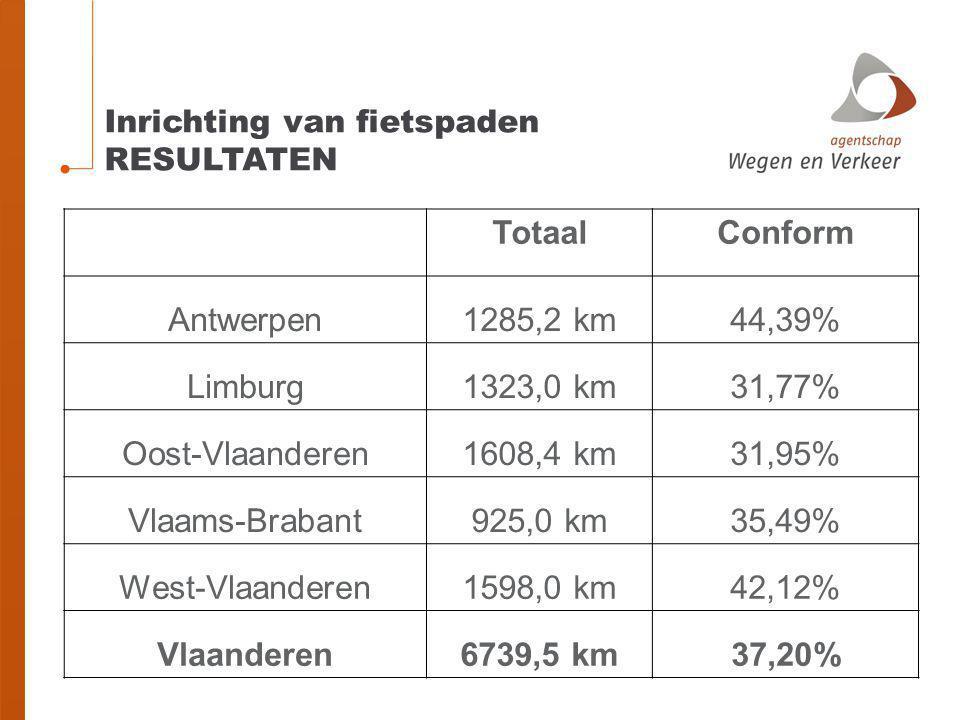 Inrichting van fietspaden RESULTATEN TotaalConform Antwerpen1285,2 km44,39% Limburg1323,0 km31,77% Oost-Vlaanderen1608,4 km31,95% Vlaams-Brabant925,0