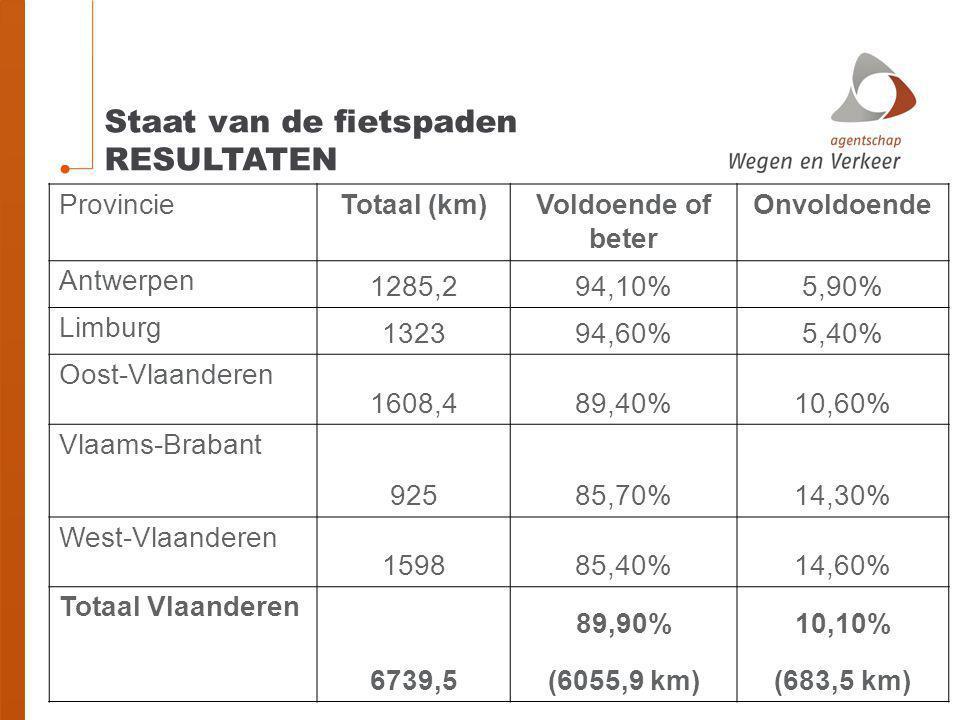 Staat van de fietspaden RESULTATEN ProvincieTotaal (km)Voldoende of beter Onvoldoende Antwerpen 1285,294,10%5,90% Limburg 132394,60%5,40% Oost-Vlaande