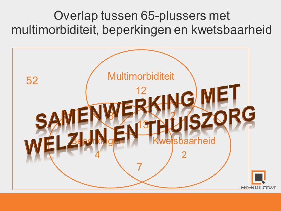 Overlap tussen 65-plussers met multimorbiditeit, beperkingen en kwetsbaarheid Multimorbiditeit 12 Kwetsbaarheid 2 Beperkingen 4 2 13 8 7 52