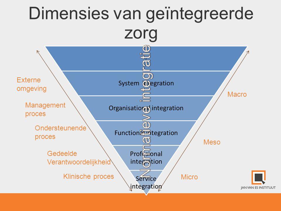 Dimensies van geïntegreerde zorg Klinische proces Ondersteunende proces Management proces Micro Meso Macro Externe omgeving Gedeelde Verantwoordelijkh
