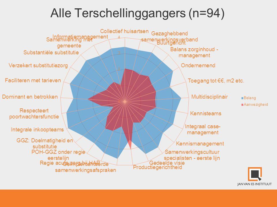 Alle Terschellinggangers (n=94)