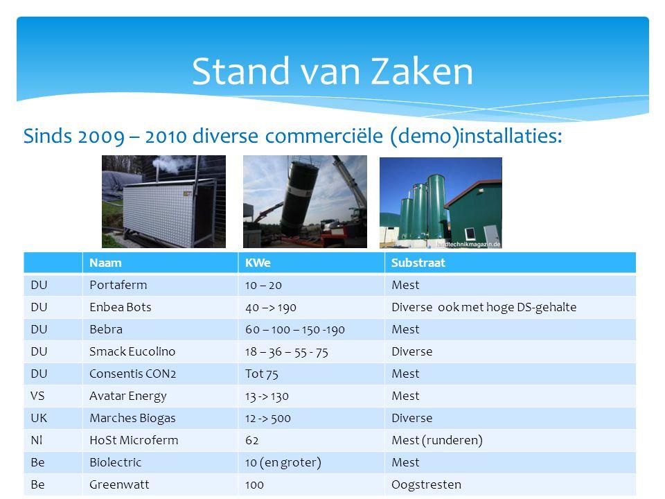 Stand van Zaken Sinds 2009 – 2010 diverse commerciële (demo)installaties: NaamKWeSubstraat DUPortaferm10 – 20Mest DUEnbea Bots40 –> 190Diverse ook met