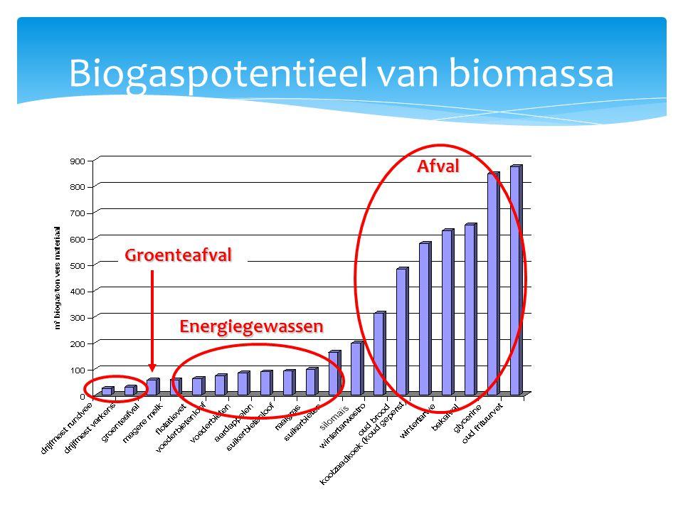Biogaspotentieel van biomassa Energiegewassen Afval Groenteafval
