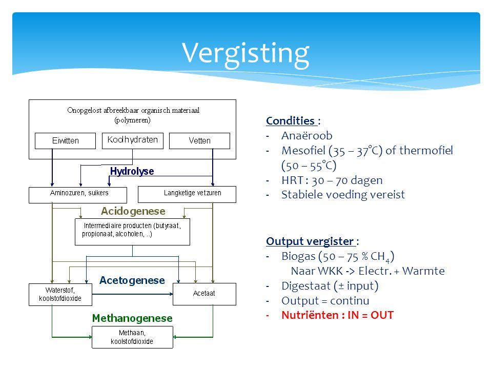 Vergisting Condities : -Anaëroob -Mesofiel (35 – 37°C) of thermofiel (50 – 55°C) -HRT : 30 – 70 dagen -Stabiele voeding vereist Output vergister : -Bi