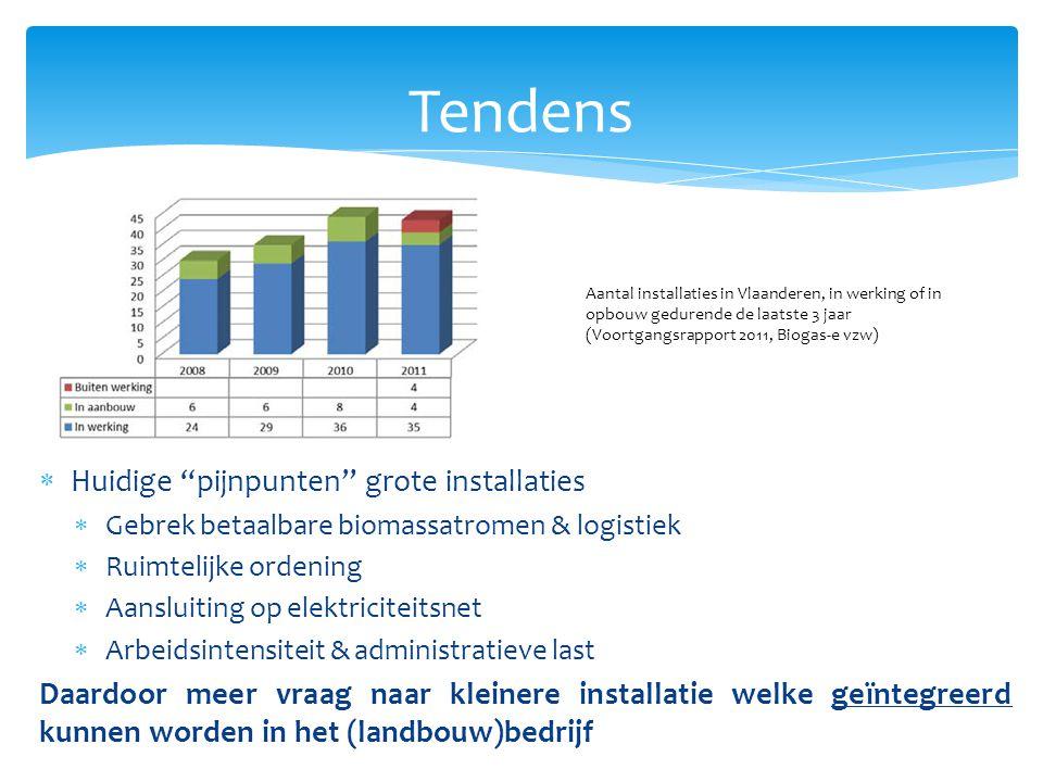 Tendens Schaalvergroting => Relatieve kostenbesparing ° Lagere investeringskost /kWe geïnstalleerd vermogen ° Lagere werkingskosten /kWhe ° Betere positie op de biomassa-markt voor levering biomassa Biolectric: 9.500 €/kWe Microferm: 6.130 €/kWe Portaferm: 15.000 €/kWe Eder et al, BOKU, 2010