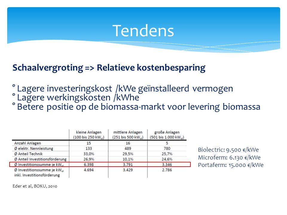 Tendens Schaalvergroting => Relatieve kostenbesparing ° Lagere investeringskost /kWe geïnstalleerd vermogen ° Lagere werkingskosten /kWhe ° Betere pos