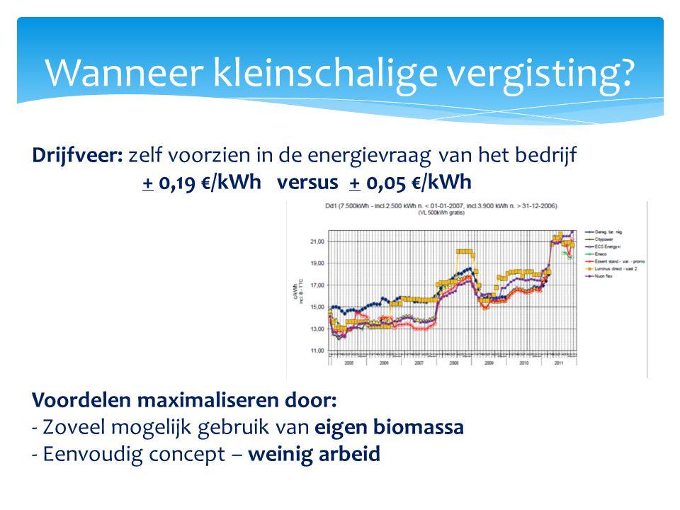 Wanneer kleinschalige vergisting? Drijfveer: zelf voorzien in de energievraag van het bedrijf + 0,19 €/kWh versus + 0,05 €/kWh Voordelen maximaliseren
