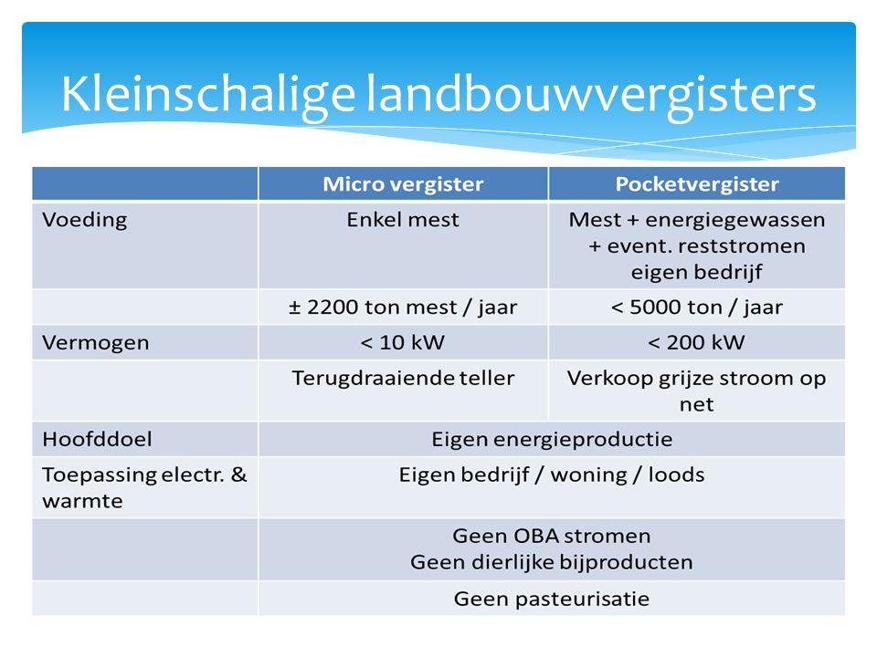 Rendabiliteit kleinschalige landbouwvergisters Case per case – aanpak + volledige kosten / baten in kaart brengen .