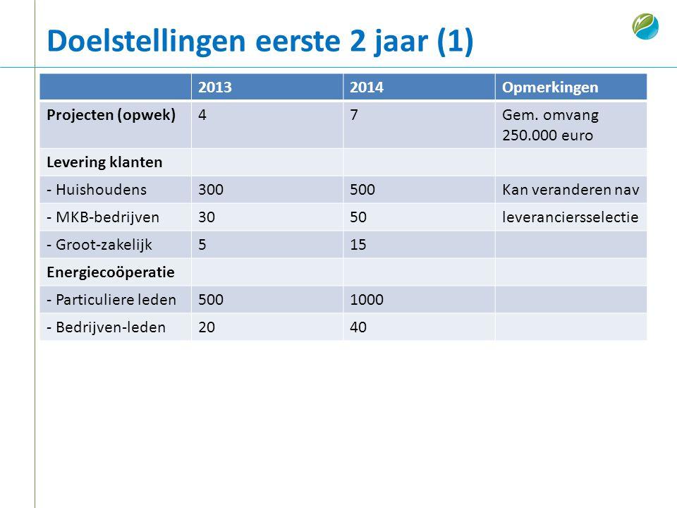 20132014Opmerkingen Projecten (opwek)47Gem. omvang 250.000 euro Levering klanten - Huishoudens300500Kan veranderen nav - MKB-bedrijven3050leveranciers