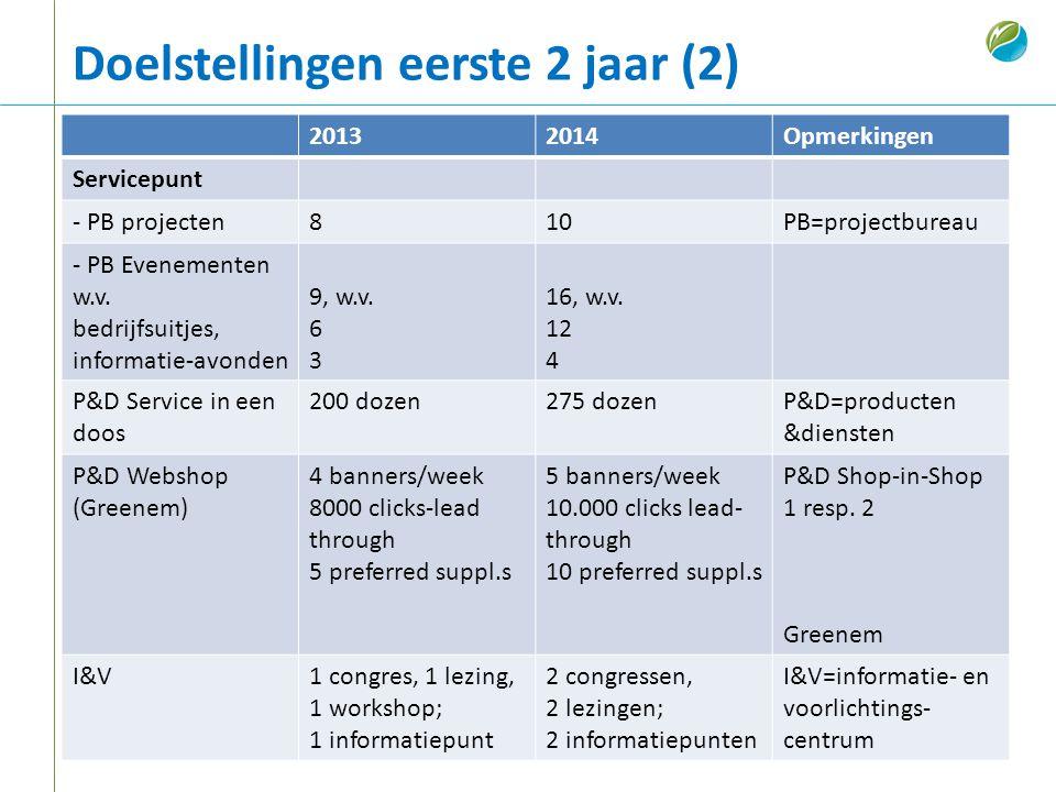 Doelstellingen eerste 2 jaar (2) 20132014Opmerkingen Servicepunt - PB projecten810PB=projectbureau - PB Evenementen w.v. bedrijfsuitjes, informatie-av