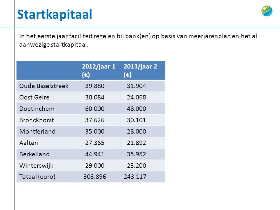 Startkapitaal 2012/jaar 1 (€) 2013/jaar 2 (€) Oude IJsselstreek 39.880 31.904 Oost Gelre 30.084 24.068 Doetinchem 60.000 48.000 Bronckhorst 37.626 30.