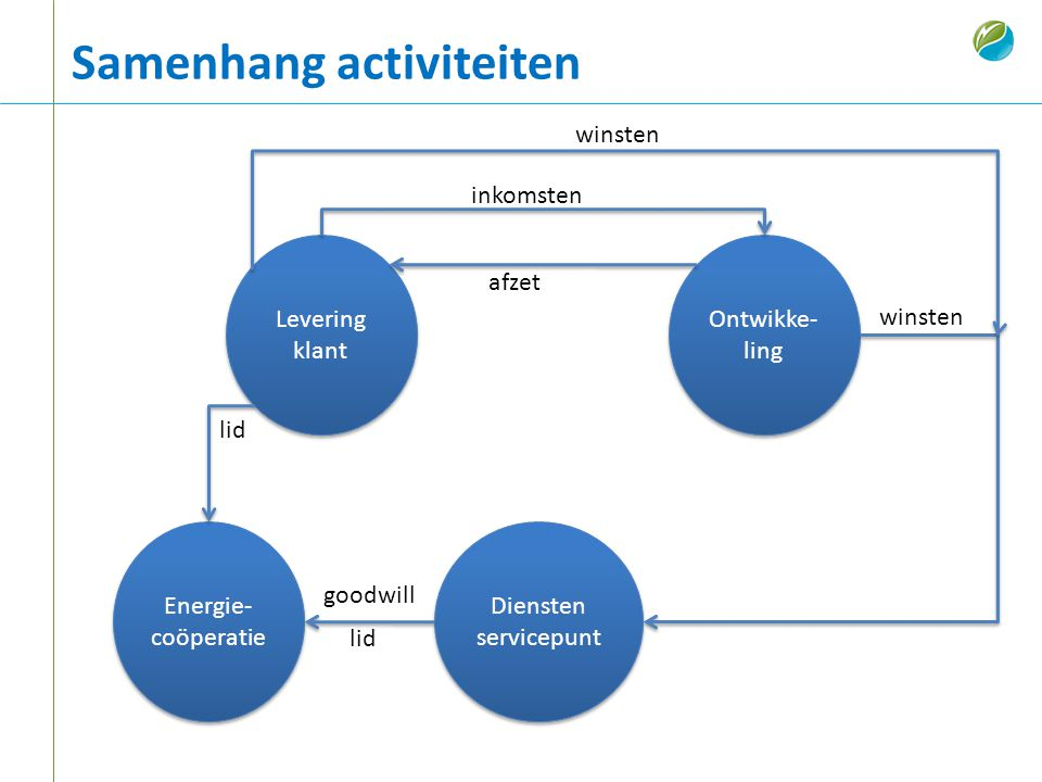 Samenhang activiteiten Diensten servicepunt Ontwikke- ling Levering klant Levering klant inkomsten afzet Energie- coöperatie lid goodwill winsten lid