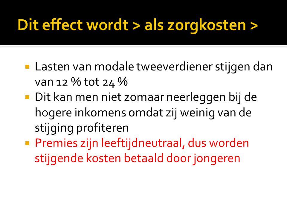  Zorgkosten > leiden tot premies > en belastingen > daardoor zal econ.