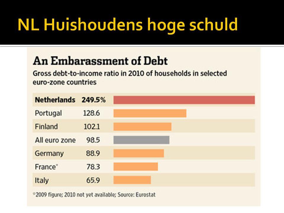  In 2000 was staatsschuld 52% bnp  In 2013 74 %