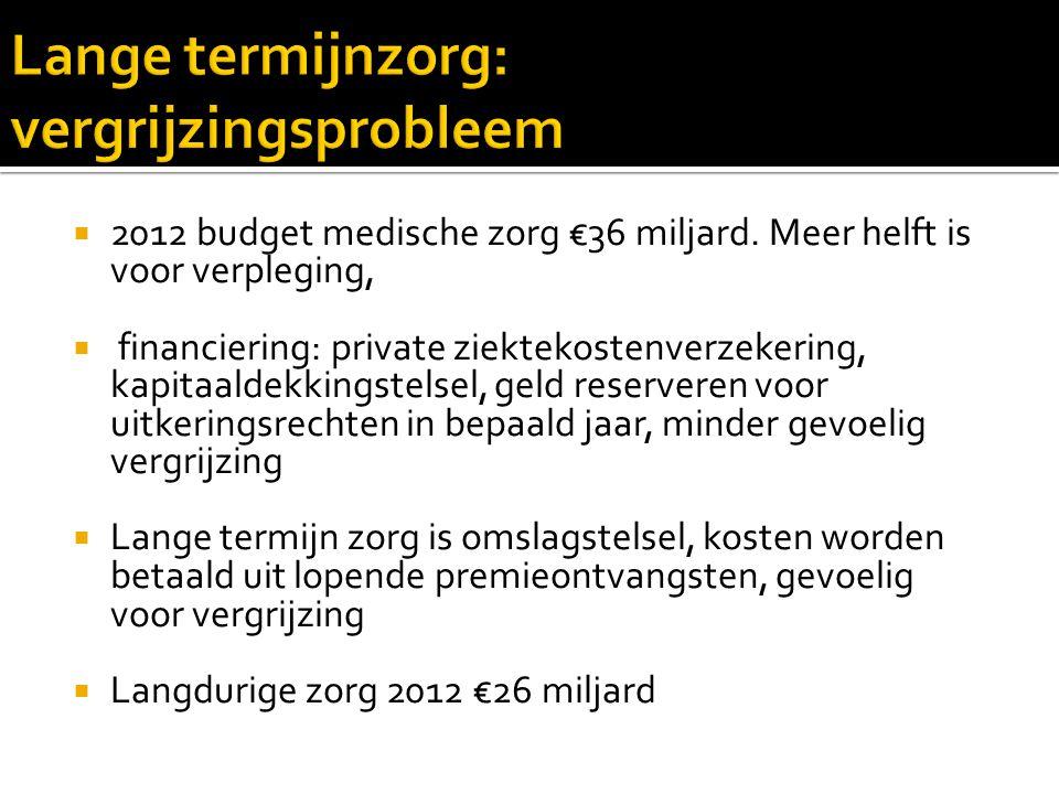  Langdurige zorg in NL is duur  Ouderen zouden meer kunnen betalen  Premies zijn al gestegen, dus kosten <  Bijv.