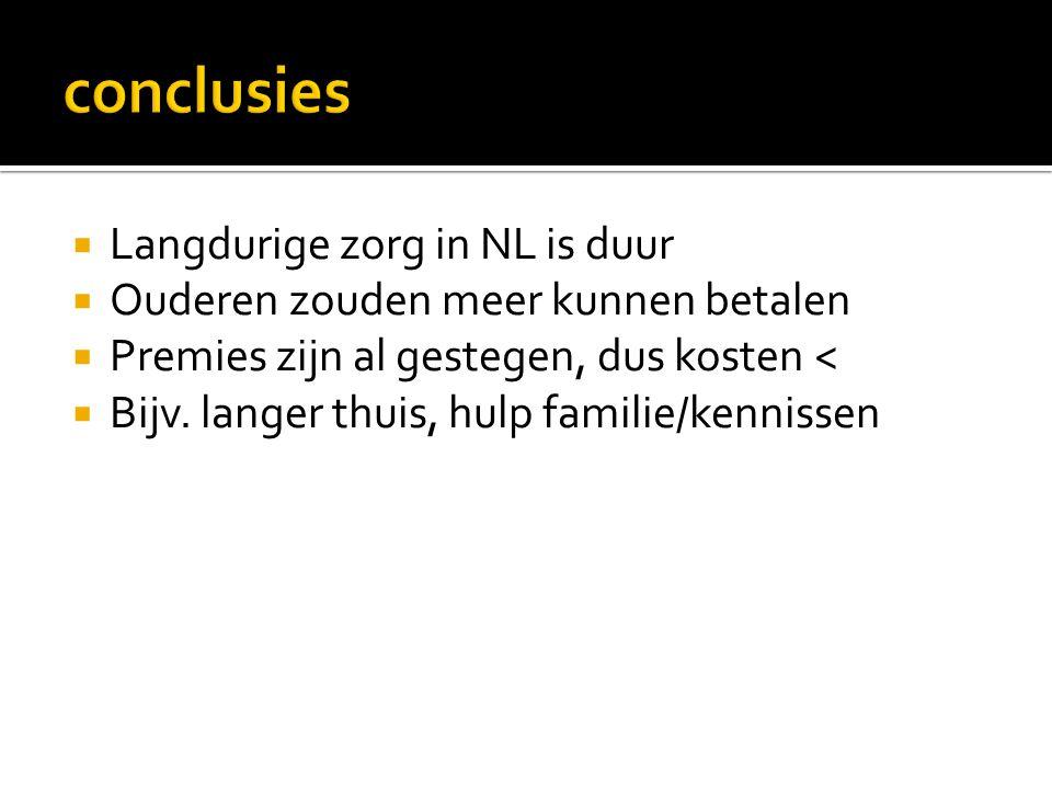  Langdurige zorg in NL is duur  Ouderen zouden meer kunnen betalen  Premies zijn al gestegen, dus kosten <  Bijv. langer thuis, hulp familie/kenni