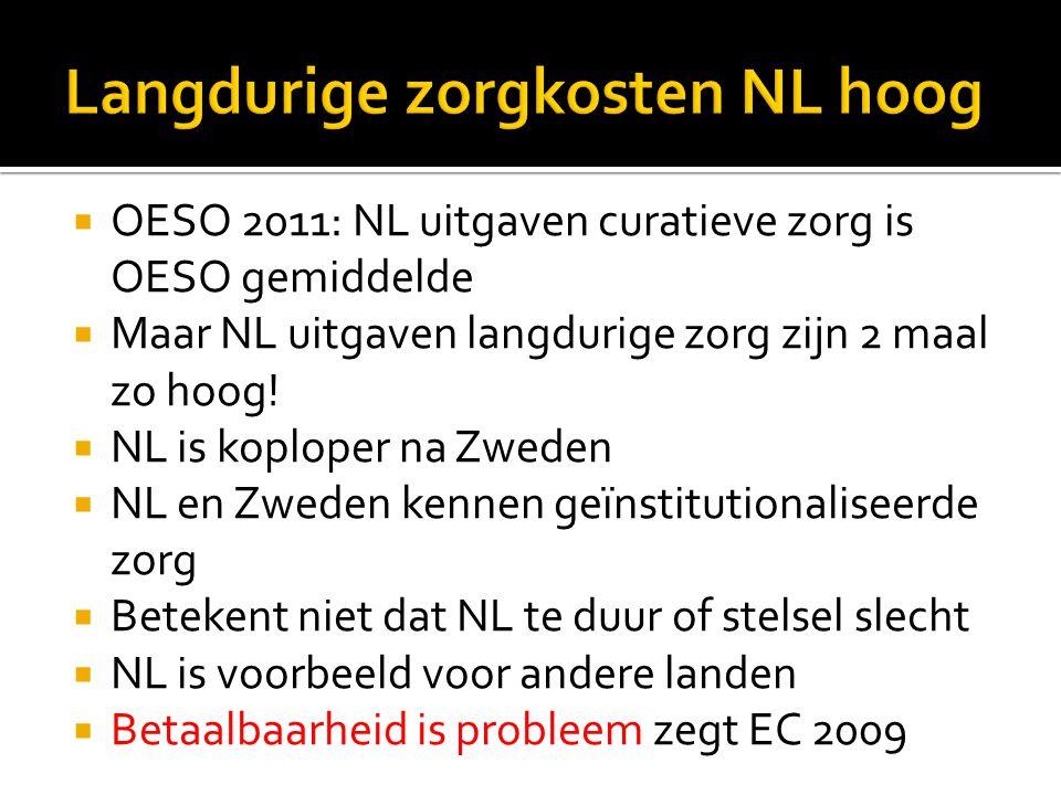  OESO 2011: NL uitgaven curatieve zorg is OESO gemiddelde  Maar NL uitgaven langdurige zorg zijn 2 maal zo hoog!  NL is koploper na Zweden  NL en