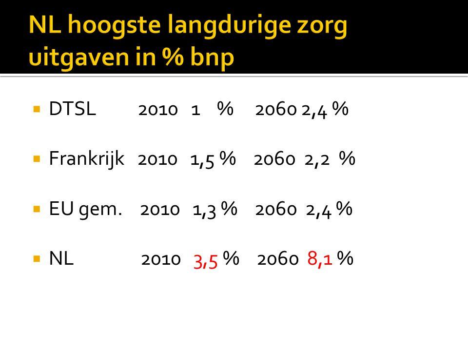  DTSL 2010 1 % 2060 2,4 %  Frankrijk 2010 1,5 % 2060 2,2 %  EU gem. 2010 1,3 % 2060 2,4 %  NL 2010 3,5 % 2060 8,1 %