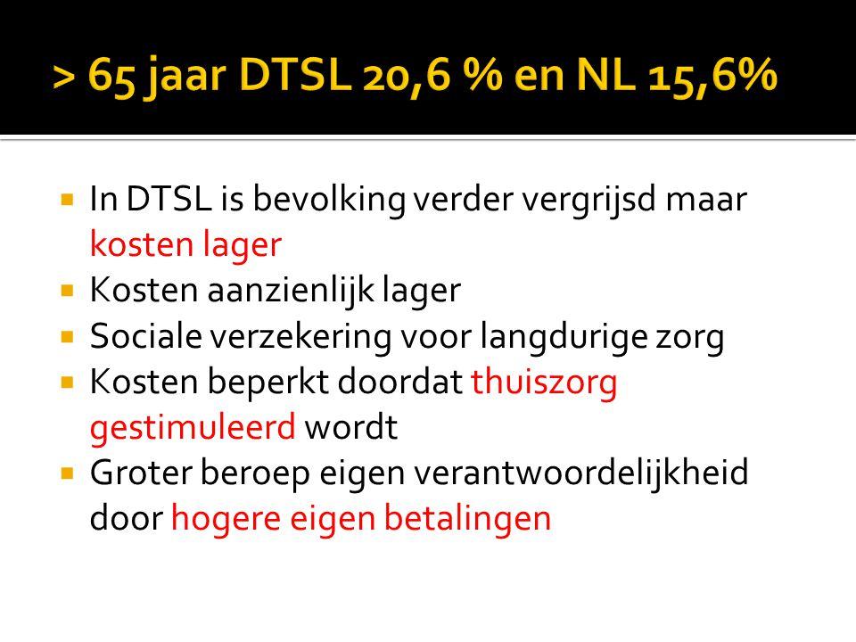  In DTSL is bevolking verder vergrijsd maar kosten lager  Kosten aanzienlijk lager  Sociale verzekering voor langdurige zorg  Kosten beperkt doord