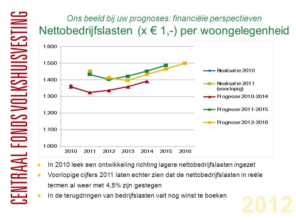 Ons beeld bij uw prognoses: financiële perspectieven Nettobedrijfslasten (x € 1,-) per woongelegenheid  In 2010 leek een ontwikkeling richting lagere