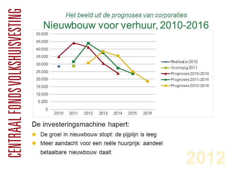 Het beeld uit de prognoses van corporaties Nieuwbouw koop, 2010-2016 2012 Back to core business:  De nieuwbouw van koop daalt nog scherper  De corporaties concentreren hun dalende inspanningen op nieuwbouw en verbetering van huurwoningen  Ook veel minder investeringen in maatschappelijk vastgoed