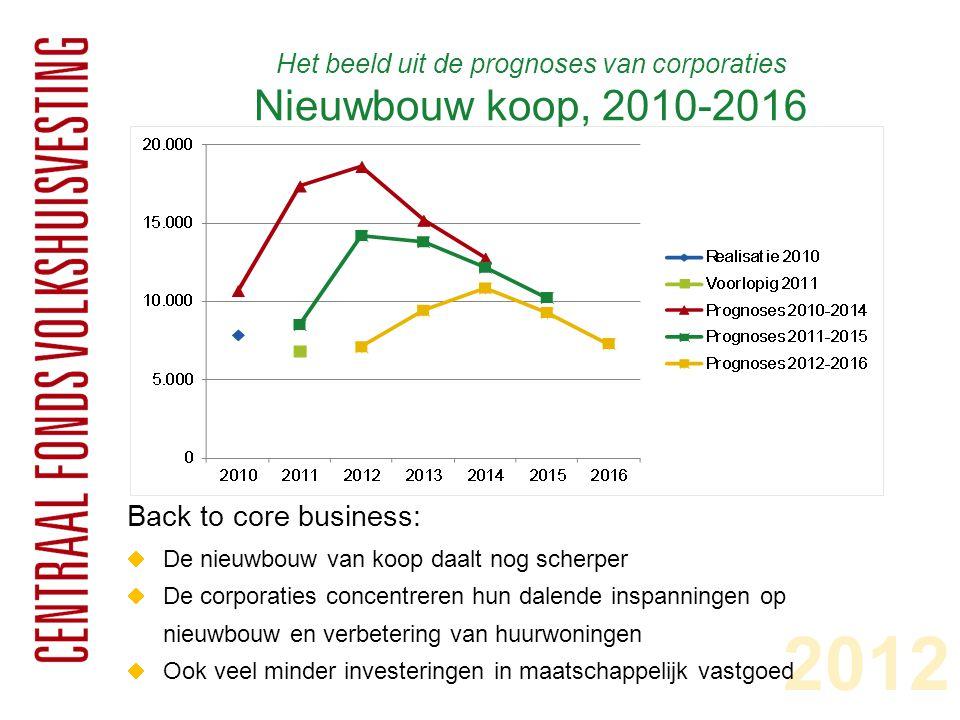 Het beeld uit de prognoses van corporaties Nieuwbouw koop, 2010-2016 2012 Back to core business:  De nieuwbouw van koop daalt nog scherper  De corpo