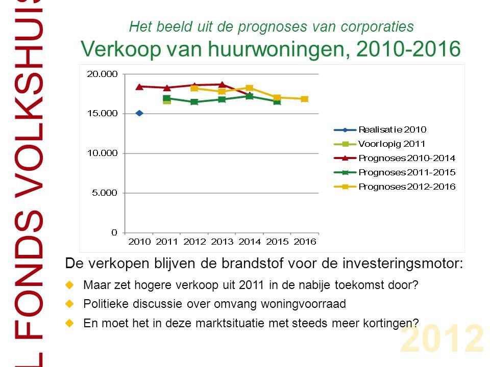 Het beeld uit de prognoses van corporaties Verkoop van huurwoningen, 2010-2016 CENTRAAL FONDS VOLKSHUISVESTING 2012 De verkopen blijven de brandstof voor de investeringsmotor:  Maar zet hogere verkoop uit 2011 in de nabije toekomst door.