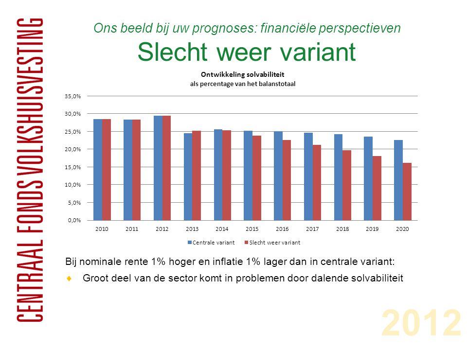 Ons beeld bij uw prognoses: financiële perspectieven Slecht weer variant Bij nominale rente 1% hoger en inflatie 1% lager dan in centrale variant:  G
