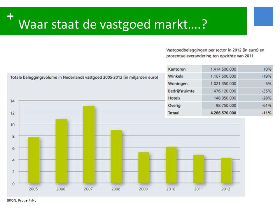 + NL Beleggingsmarkt 2012 (direct) Aantallen in miljoenen euro's.