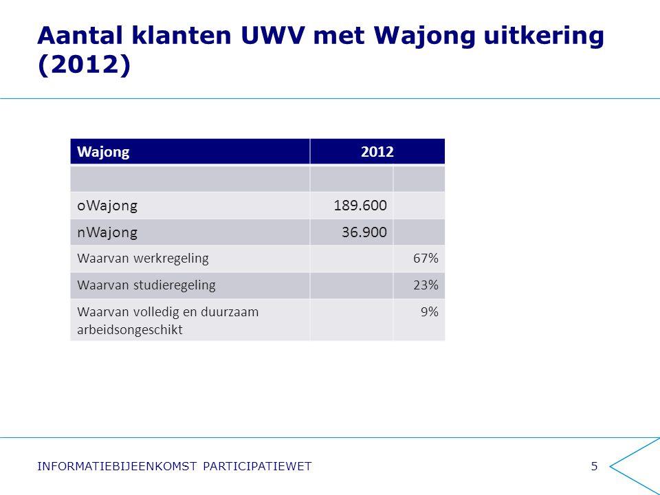 Aantal klanten UWV met Wajong uitkering (2012) Wajong2012 oWajong189.600 nWajong36.900 Waarvan werkregeling67% Waarvan studieregeling23% Waarvan volle