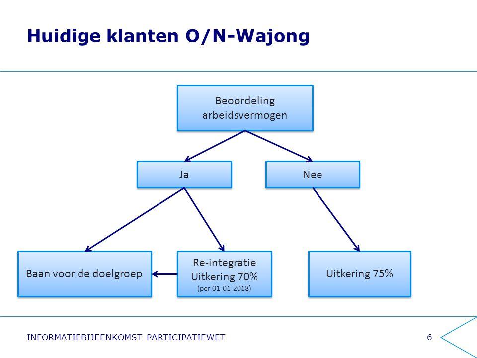 Huidige klanten O/N-Wajong INFORMATIEBIJEENKOMST PARTICIPATIEWET6 Beoordeling arbeidsvermogen Beoordeling arbeidsvermogen Re-integratie Uitkering 70%