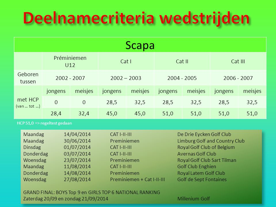 Scapa Préminiemen U12 Cat ICat IICat III Geboren tussen 2002 - 20072002 – 20032004 - 20052006 - 2007 met HCP (van … tot …) jongensmeisjesjongensmeisjesjongensmeisjesjongensmeisjes 0028,532,528,532,528,532,5 28,432,445,0 51,0 HCP 51,0 => regeltest gedaan Maandag14/04/2014CAT I-II-III De Drie Eycken Golf Club Maandag30/06/2014 PreminiemenLimburg Golf and Country Club Dinsdag01/07/2014CAT I-II-III Royal Golf Club of Belgium Donderdag 03/07/2014CAT I-II-III Avernas Golf Club Woensdag23/07/2014PreminiemenRoyal Golf Club Sart Tilman Maandag11/08/2014CAT I-II-IIIGolf Club Enghien Donderdag14/08/2014PreminiemenRoyal Latem Golf Club Woensdag27/08/2014Preminiemen + Cat I-II-IIIGolf de Sept Fontaines GRAND FINAL: BOYS Top 9 en GIRLS TOP 6 NATIONAL RANKING Zaterdag 20/09 en zondag 21/09/2014Millenium Golf Maandag14/04/2014CAT I-II-III De Drie Eycken Golf Club Maandag30/06/2014 PreminiemenLimburg Golf and Country Club Dinsdag01/07/2014CAT I-II-III Royal Golf Club of Belgium Donderdag 03/07/2014CAT I-II-III Avernas Golf Club Woensdag23/07/2014PreminiemenRoyal Golf Club Sart Tilman Maandag11/08/2014CAT I-II-IIIGolf Club Enghien Donderdag14/08/2014PreminiemenRoyal Latem Golf Club Woensdag27/08/2014Preminiemen + Cat I-II-IIIGolf de Sept Fontaines GRAND FINAL: BOYS Top 9 en GIRLS TOP 6 NATIONAL RANKING Zaterdag 20/09 en zondag 21/09/2014Millenium Golf