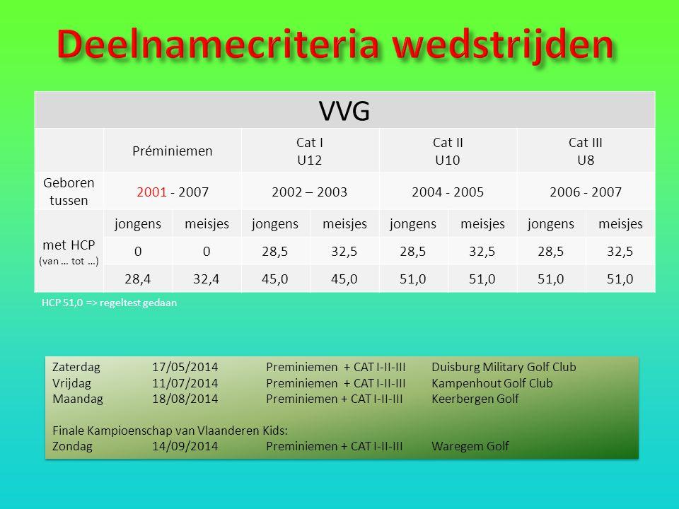 VVG Préminiemen Cat I U12 Cat II U10 Cat III U8 Geboren tussen 2001 - 20072002 – 20032004 - 20052006 - 2007 met HCP (van … tot …) jongensmeisjesjongensmeisjesjongensmeisjesjongensmeisjes 0028,532,528,532,528,532,5 28,432,445,0 51,0 HCP 51,0 => regeltest gedaan Zaterdag 17/05/2014Preminiemen + CAT I-II-IIIDuisburg Military Golf Club Vrijdag11/07/2014Preminiemen + CAT I-II-IIIKampenhout Golf Club Maandag18/08/2014Preminiemen + CAT I-II-IIIKeerbergen Golf Finale Kampioenschap van Vlaanderen Kids: Zondag14/09/2014Preminiemen + CAT I-II-IIIWaregem Golf Zaterdag 17/05/2014Preminiemen + CAT I-II-IIIDuisburg Military Golf Club Vrijdag11/07/2014Preminiemen + CAT I-II-IIIKampenhout Golf Club Maandag18/08/2014Preminiemen + CAT I-II-IIIKeerbergen Golf Finale Kampioenschap van Vlaanderen Kids: Zondag14/09/2014Preminiemen + CAT I-II-IIIWaregem Golf