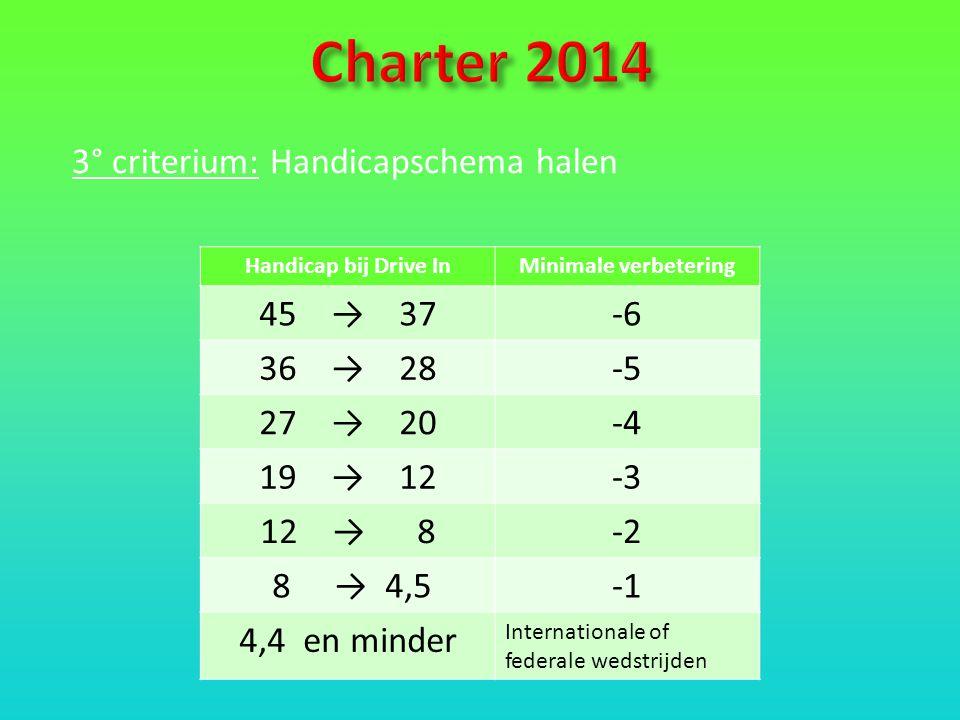 3° criterium: Handicapschema halen Handicap bij Drive InMinimale verbetering 45 → 37-6 36 → 28-5 27 → 20-4 19 → 12-3 12 → 8-2 8 → 4,5 4,4 en minder Internationale of federale wedstrijden