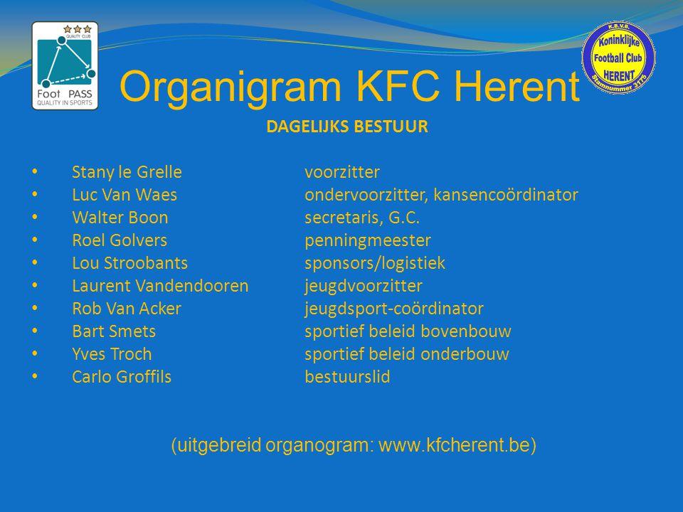 Organigram KFC Herent DAGELIJKS BESTUUR • Stany le Grellevoorzitter • Luc Van Waesondervoorzitter, kansencoördinator • Walter Boonsecretaris, G.C. • R