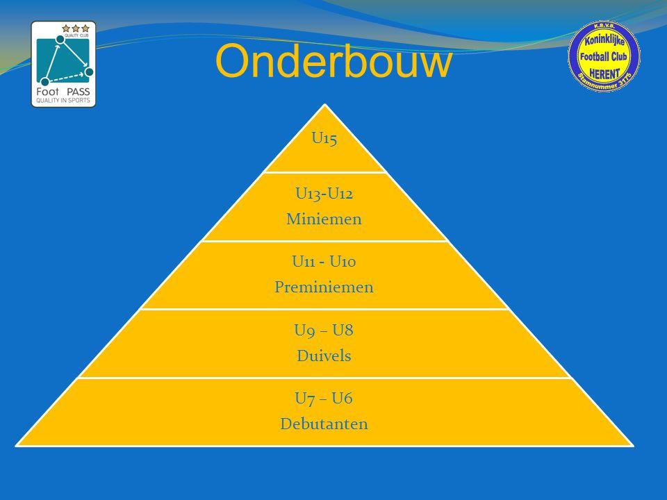 Onderbouw U15 U13-U12 Miniemen U11 - U10 Preminiemen U9 – U8 Duivels U7 – U6 Debutanten