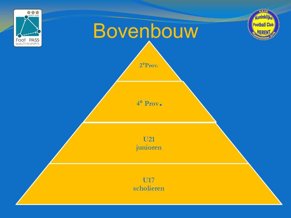 Scheidsrechtersblad  Invullen wedstrijdformulier:  Roze: voor competitie vanaf u12  wit met gele band: tot en met u11  2 wedstrijden van bv.