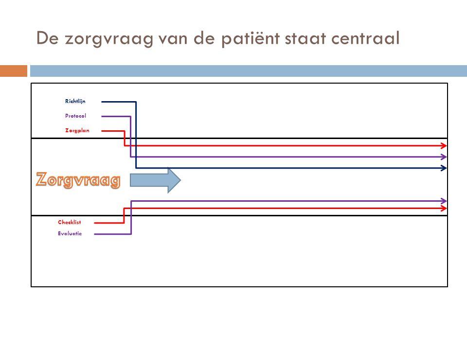 De zorgvraag van de patiënt staat centraal Zorgplan Protocol Richtlijn Checklist Evaluatie