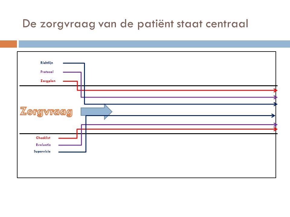 De zorgvraag van de patiënt staat centraal Zorgplan Protocol Richtlijn Checklist Evaluatie Supervisie