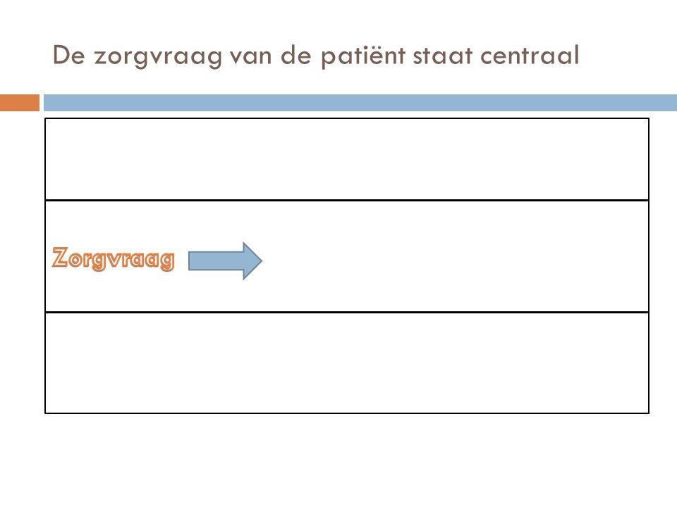 De zorgvraag van de patiënt staat centraal