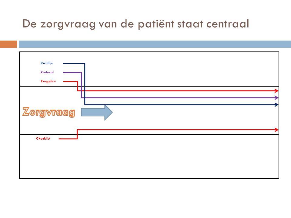 De zorgvraag van de patiënt staat centraal Zorgplan Protocol Richtlijn Checklist