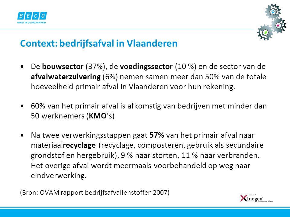 Context: bedrijfsafval in Vlaanderen •De bouwsector (37%), de voedingssector (10 %) en de sector van de afvalwaterzuivering (6%) nemen samen meer dan