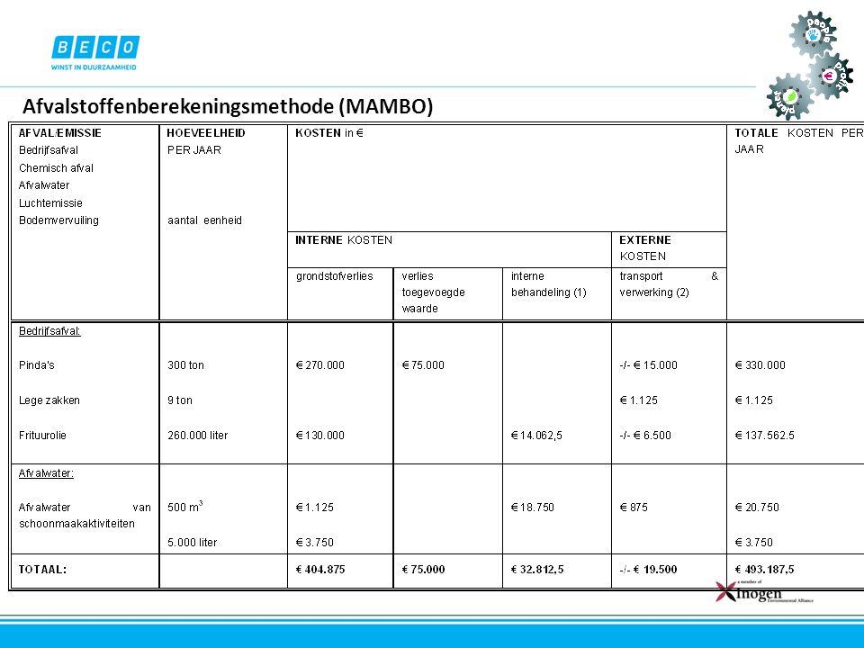 Afvalstoffenberekeningsmethode (MAMBO)
