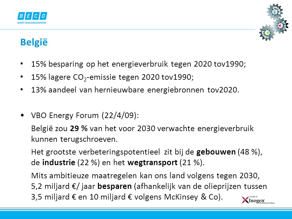 België • 15% besparing op het energieverbruik tegen 2020 tov1990; • 15% lagere CO 2 -emissie tegen 2020 tov1990; • 13% aandeel van hernieuwbare energi