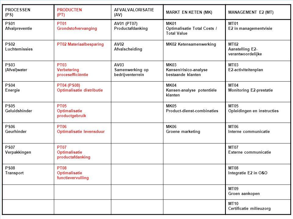 PROCESSEN (PS) PRODUCTEN (PT) AFVALVALORISATIE (AV) MARKT EN KETEN (MK)MANAGEMENT E2 (MT) PS01 Afvalpreventie PT01 Grondstofvervanging AV01 (PT07) Pro