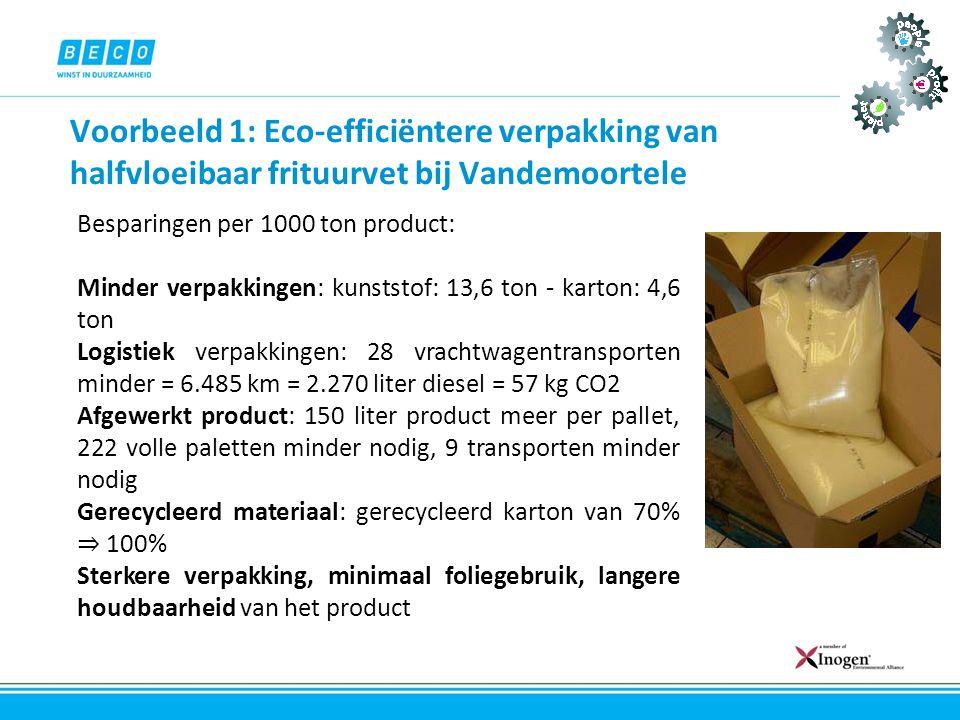 Voorbeeld 1: Eco-efficiëntere verpakking van halfvloeibaar frituurvet bij Vandemoortele Besparingen per 1000 ton product: Minder verpakkingen: kunstst